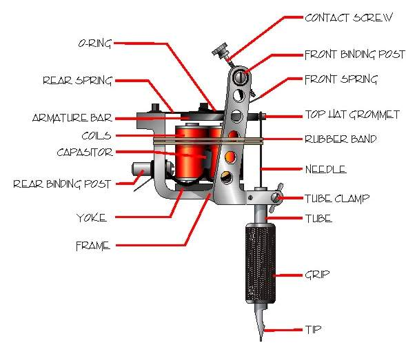 Modern tattoo machines use alternating electromagnetic coils to move